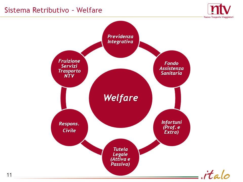 11 Sistema Retributivo – Welfare Welfare Previdenza Integrativa Fondo Assistenza Sanitaria Infortuni (Prof.