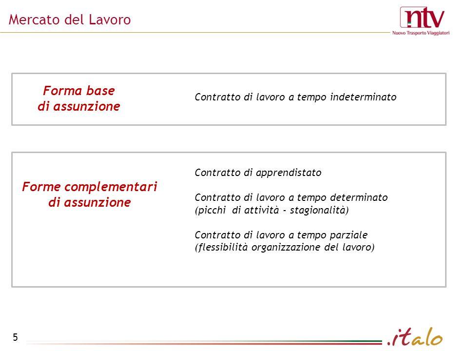 Mercato del Lavoro 5 Forma base di assunzione Contratto di lavoro a tempo indeterminato Contratto di apprendistato Contratto di lavoro a tempo determinato (picchi di attività - stagionalità) Contratto di lavoro a tempo parziale (flessibilità organizzazione del lavoro) Forme complementari di assunzione
