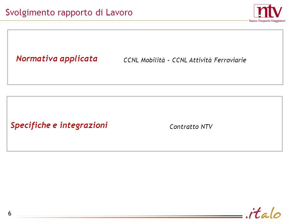 Svolgimento rapporto di Lavoro 6 CCNL Mobilità – CCNL Attività Ferroviarie Normativa applicata Contratto NTV Specifiche e integrazioni