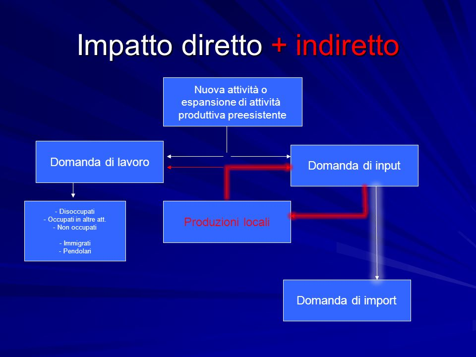 Impatto diretto + indiretto Nuova attività o espansione di attività produttiva preesistente Domanda di input Domanda di lavoro Domanda di import Produ