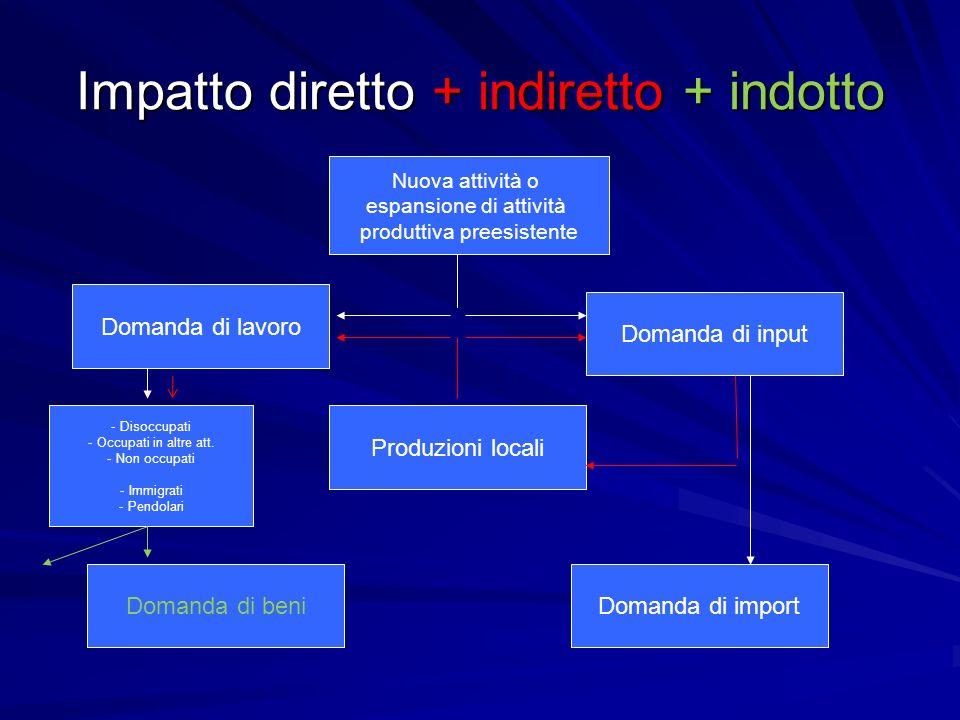 Impatto diretto + indiretto + indotto Nuova attività o espansione di attività produttiva preesistente Domanda di input Domanda di lavoro Domanda di be