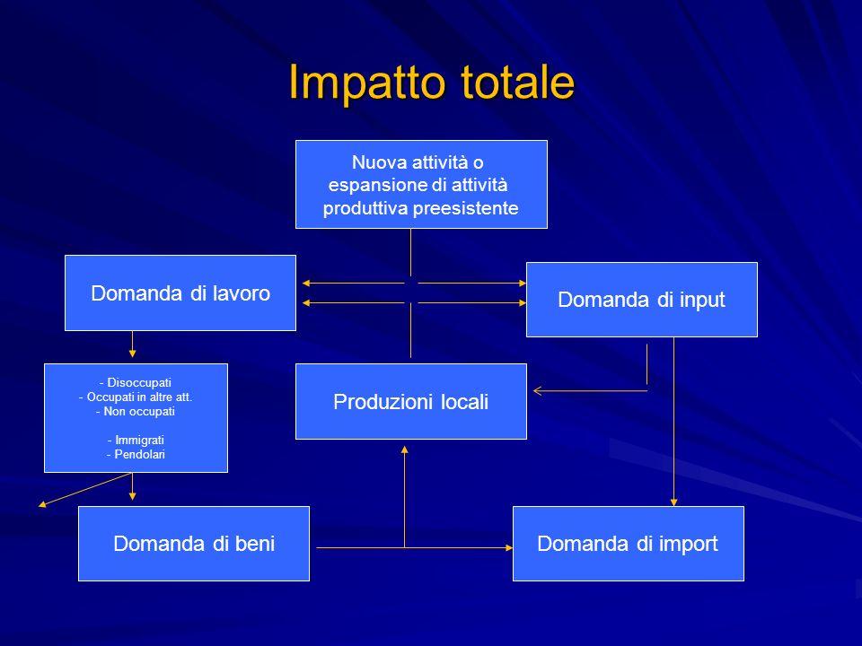 Impatto totale Nuova attività o espansione di attività produttiva preesistente Domanda di input Domanda di lavoro Domanda di beniDomanda di import Pro