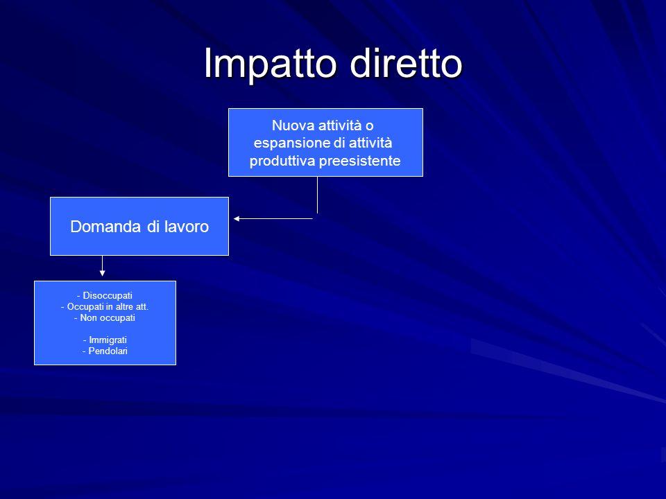Impatto diretto + indiretto + indotto Nuova attività o espansione di attività produttiva preesistente Domanda di input Domanda di lavoro Domanda di beniDomanda di import Produzioni locali - Disoccupati - Occupati in altre att.