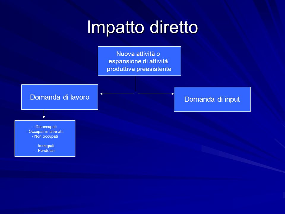 Impatto totale Nuova attività o espansione di attività produttiva preesistente Domanda di input Domanda di lavoro Domanda di beniDomanda di import Produzioni locali - Disoccupati - Occupati in altre att.