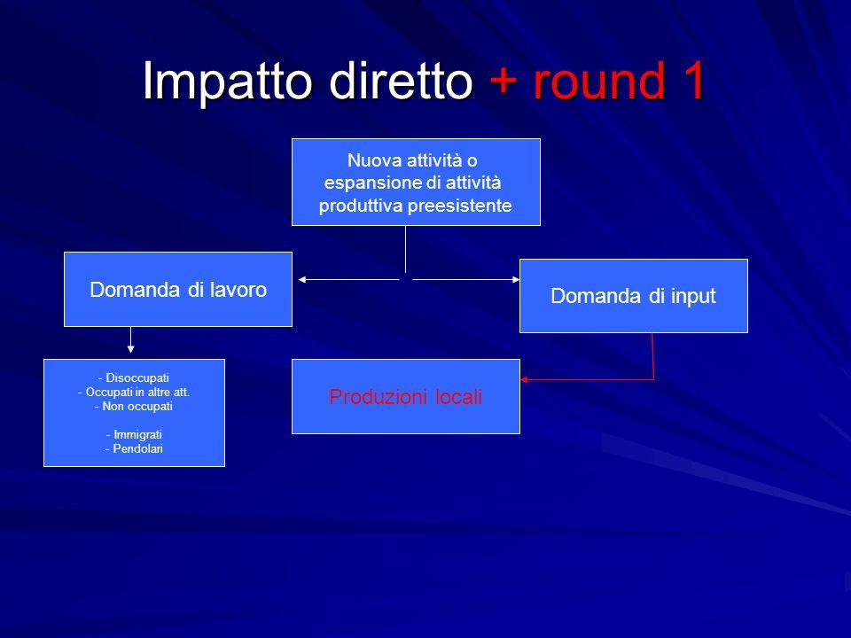 Impatto diretto + round 1 Nuova attività o espansione di attività produttiva preesistente Domanda di input Domanda di lavoro Produzioni locali - Disoccupati - Occupati in altre att.