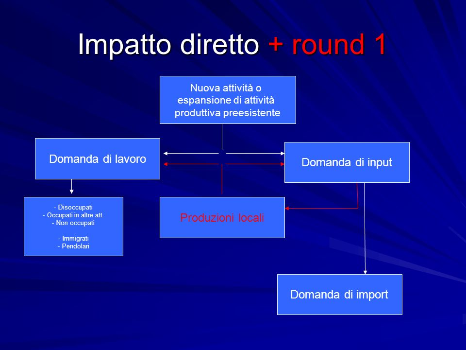Impatto diretto + indiretto Nuova attività o espansione di attività produttiva preesistente Domanda di input Domanda di lavoro Domanda di import Produzioni locali - Disoccupati - Occupati in altre att.