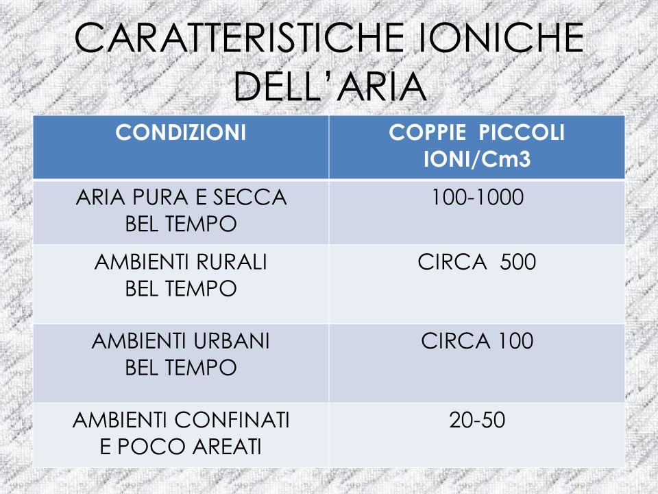 CARATTERISTICHE IONICHE DELLARIA CONDIZIONICOPPIE PICCOLI IONI/Cm3 ARIA PURA E SECCA BEL TEMPO 100-1000 AMBIENTI RURALI BEL TEMPO CIRCA 500 AMBIENTI U