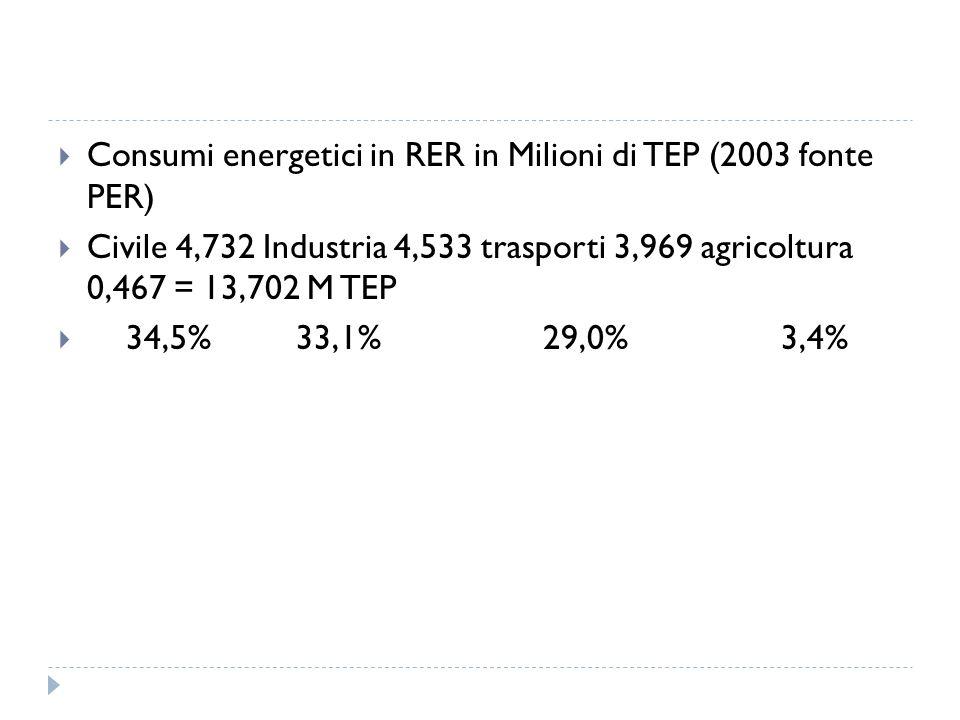 Consumi energetici in RER in Milioni di TEP (2003 fonte PER) Civile 4,732 Industria 4,533 trasporti 3,969 agricoltura 0,467 = 13,702 M TEP 34,5% 33,1%