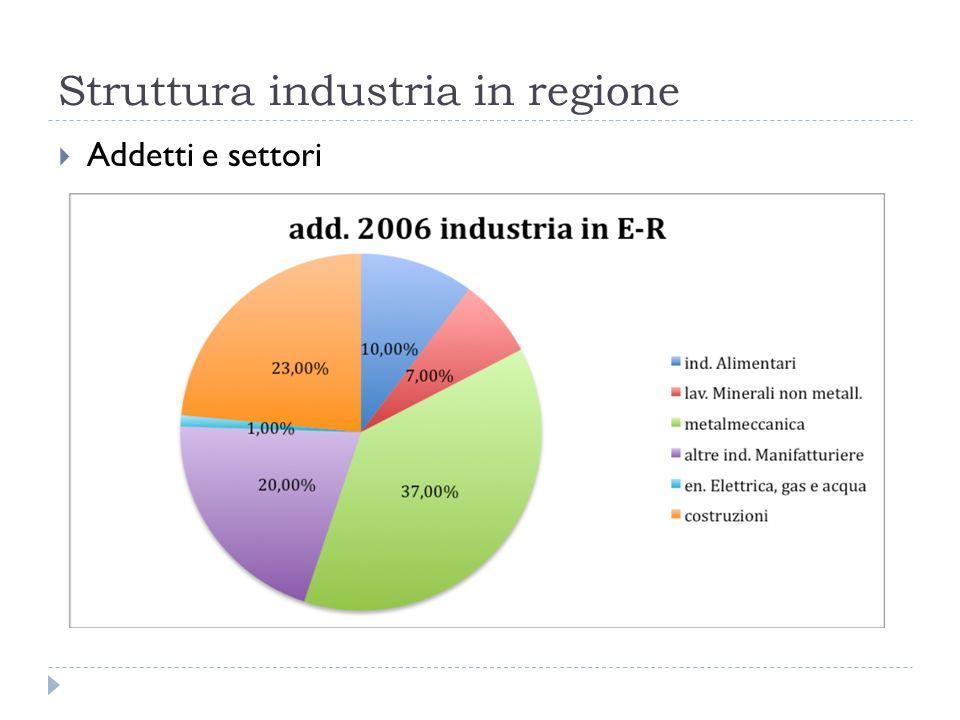 Struttura industria in regione Addetti e settori