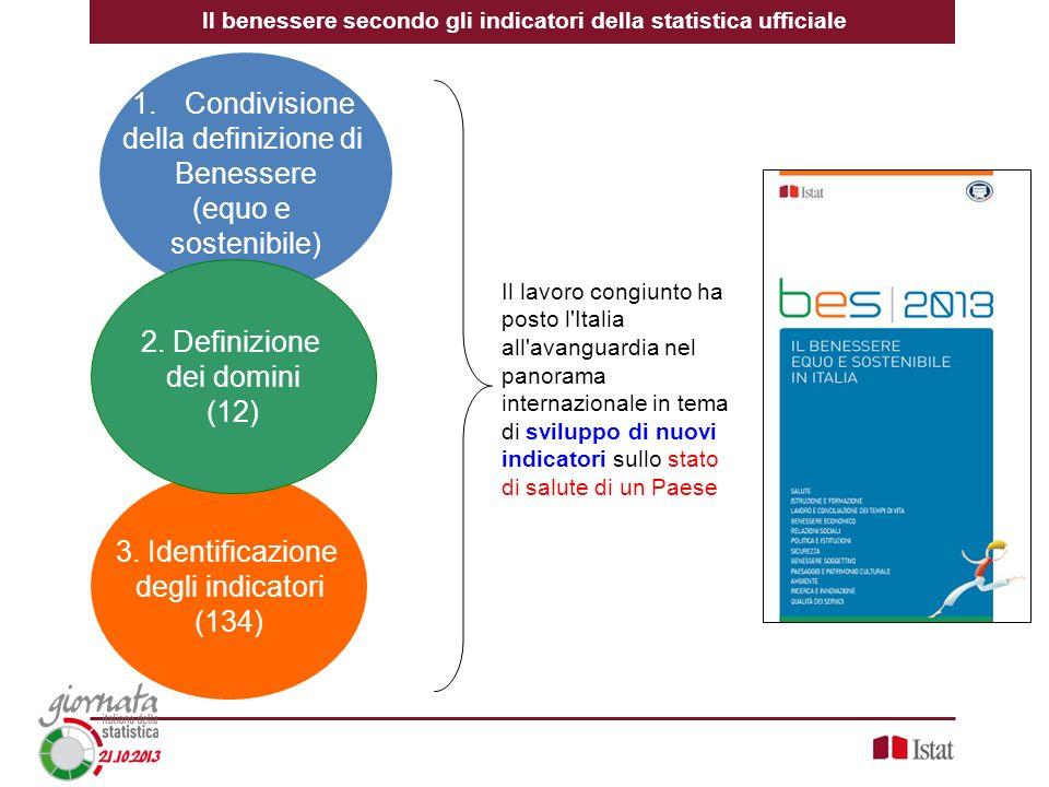 1.Condivisione della definizione di Benessere (equo e sostenibile) 3. Identificazione degli indicatori (134) 2. Definizione dei domini (12) Il lavoro