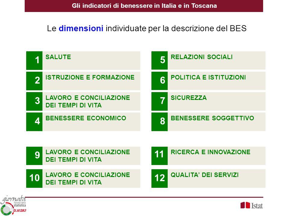 Le dimensioni individuate per la descrizione del BES Gli indicatori di benessere in Italia e in Toscana LAVORO E CONCILIAZIONE DEI TEMPI DI VITA 10 BE