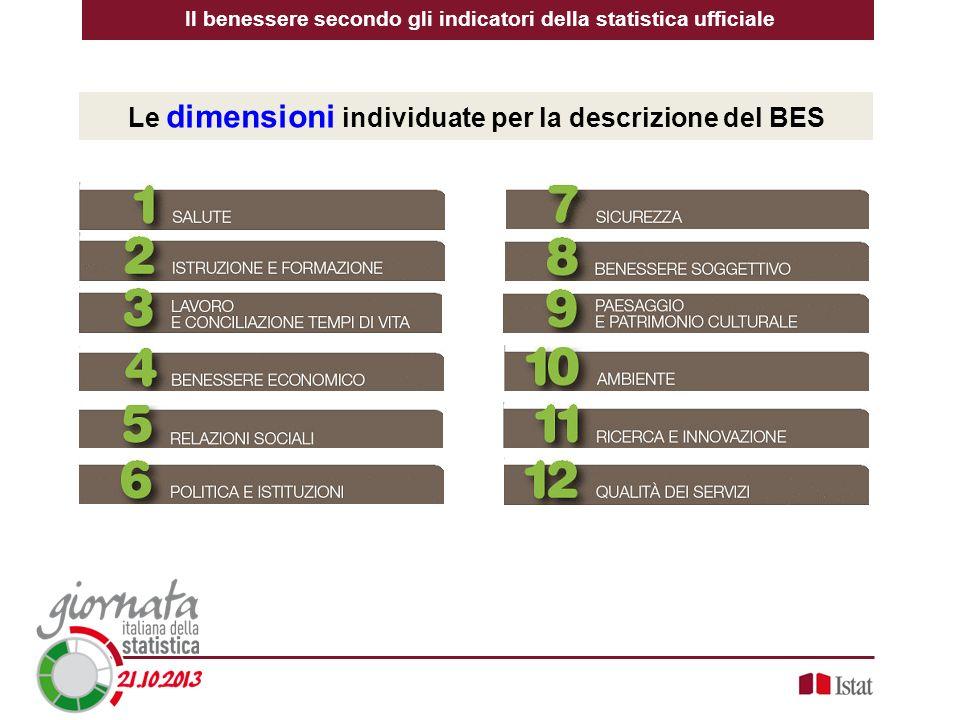 Il benessere secondo gli indicatori della statistica ufficiale Le dimensioni individuate per la descrizione del BES