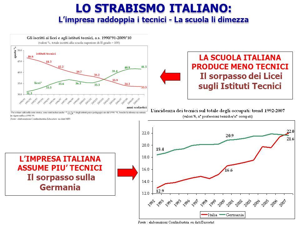 LA SCUOLA ITALIANA PRODUCE MENO TECNICI Il sorpasso dei Licei sugli Istituti Tecnici LIMPRESA ITALIANA ASSUME PIU TECNICI Il sorpasso sulla Germania LO STRABISMO ITALIANO: Limpresa raddoppia i tecnici - La scuola li dimezza LO STRABISMO ITALIANO: Limpresa raddoppia i tecnici - La scuola li dimezza MIUR