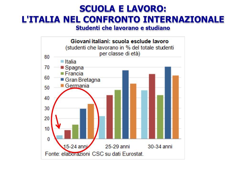 SCUOLA E LAVORO: L ITALIA NEL CONFRONTO INTERNAZIONALE Studenti che lavorano e studiano SCUOLA E LAVORO: L ITALIA NEL CONFRONTO INTERNAZIONALE Studenti che lavorano e studiano