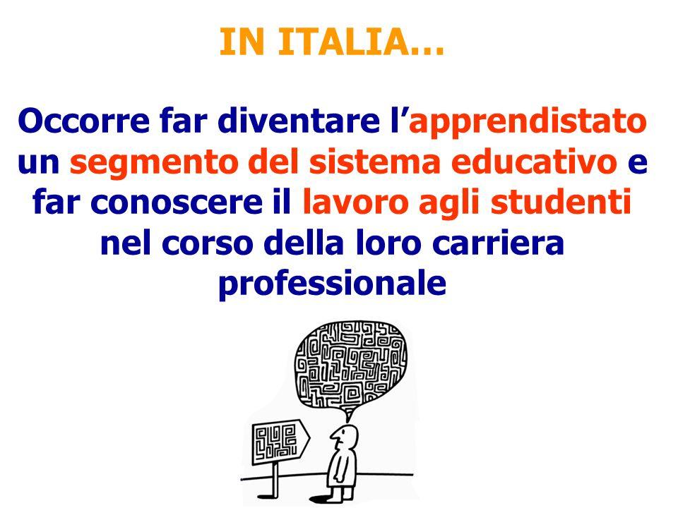 IN ITALIA… Occorre far diventare lapprendistato un segmento del sistema educativo e far conoscere il lavoro agli studenti nel corso della loro carriera professionale
