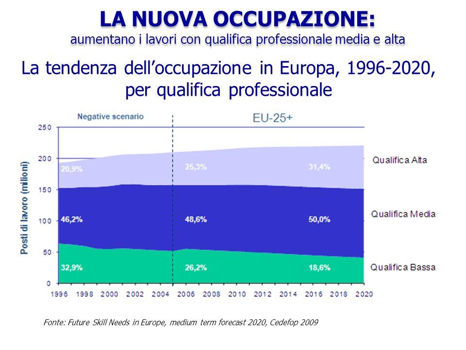 I risultati dei Test PISA 2009 Source: Confindustria Education su dati OCSE LOMBARDIA vs.