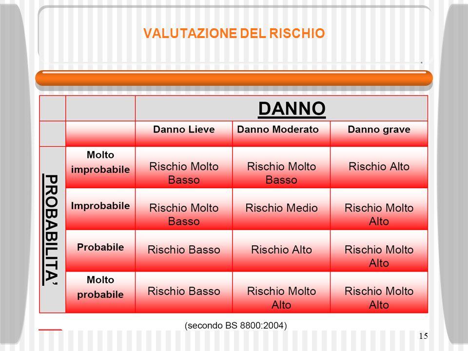 15 VALUTAZIONE DEL RISCHIO
