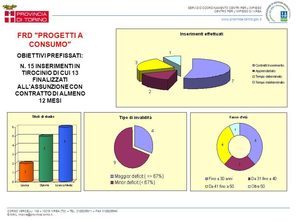 SERVIZIO COORDINAMENTO CENTRI PER LIMPIEGO CENTRO PER LIMPIEGO DI IVREA www.provincia.torino.gov.it CORSO VERCELLI, 138 – 10015 IVREA (TO) – TEL. 0125