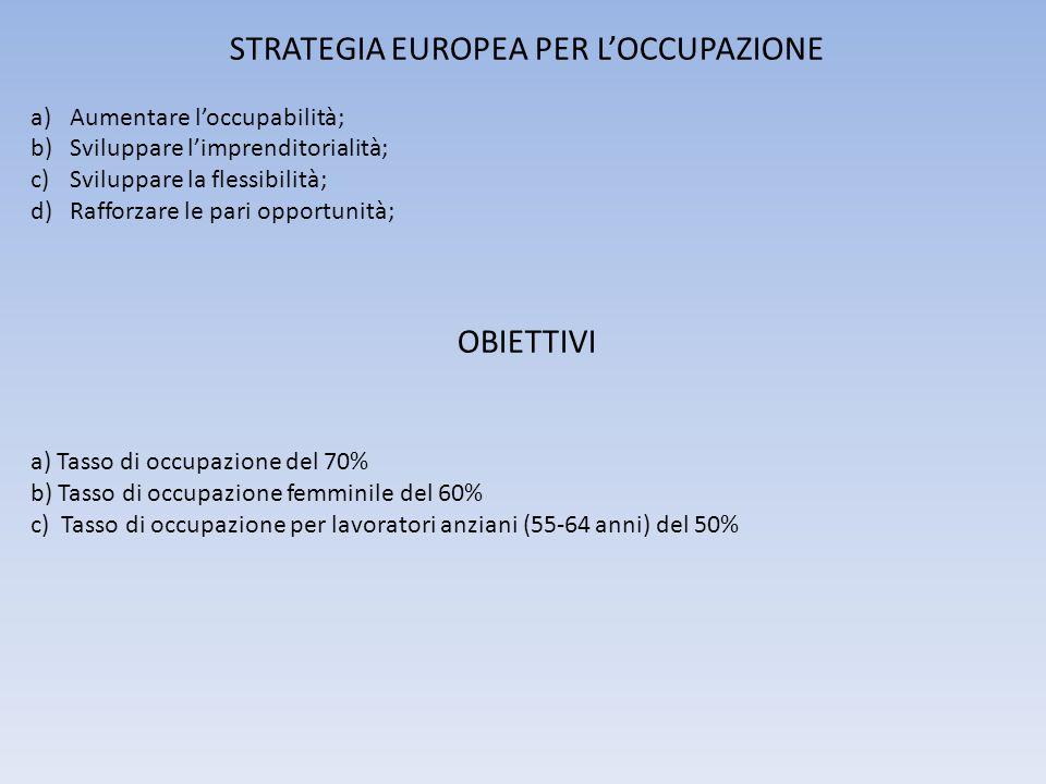 STRATEGIA EUROPEA PER LOCCUPAZIONE a)Aumentare loccupabilità; b)Sviluppare limprenditorialità; c)Sviluppare la flessibilità; d)Rafforzare le pari opportunità; OBIETTIVI a) Tasso di occupazione del 70% b) Tasso di occupazione femminile del 60% c) Tasso di occupazione per lavoratori anziani (55-64 anni) del 50%