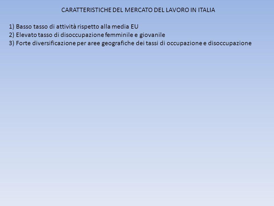CARATTERISTICHE DEL MERCATO DEL LAVORO IN ITALIA 1) Basso tasso di attività rispetto alla media EU 2) Elevato tasso di disoccupazione femminile e giovanile 3) Forte diversificazione per aree geografiche dei tassi di occupazione e disoccupazione