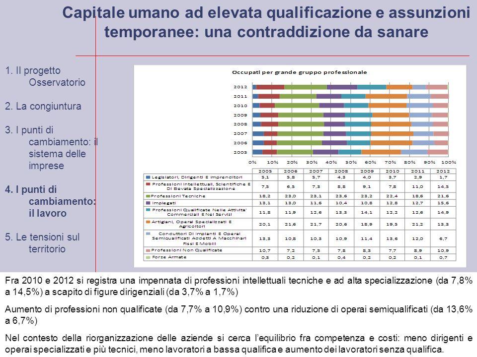 Capitale umano ad elevata qualificazione e assunzioni temporanee: una contraddizione da sanare Fra 2010 e 2012 si registra una impennata di professioni intellettuali tecniche e ad alta specializzazione (da 7,8% a 14,5%) a scapito di figure dirigenziali (da 3,7% a 1,7%) Aumento di professioni non qualificate (da 7,7% a 10,9%) contro una riduzione di operai semiqualificati (da 13,6% a 6,7%) Nel contesto della riorganizzazione delle aziende si cerca lequilibrio fra competenza e costi: meno dirigenti e operai specializzati e più tecnici, meno lavoratori a bassa qualifica e aumento dei lavoratori senza qualifica.