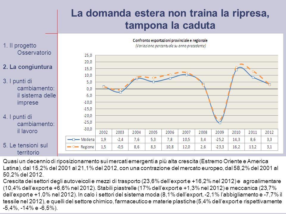 La domanda estera non traina la ripresa, tampona la caduta Quasi un decennio di riposizionamento sui mercati emergenti a più alta crescita (Estremo Oriente e America Latina), dal 15,2% del 2001 al 21,1% del 2012, con una contrazione del mercato europeo, dal 58,2% del 2001 al 50,2% del 2012.
