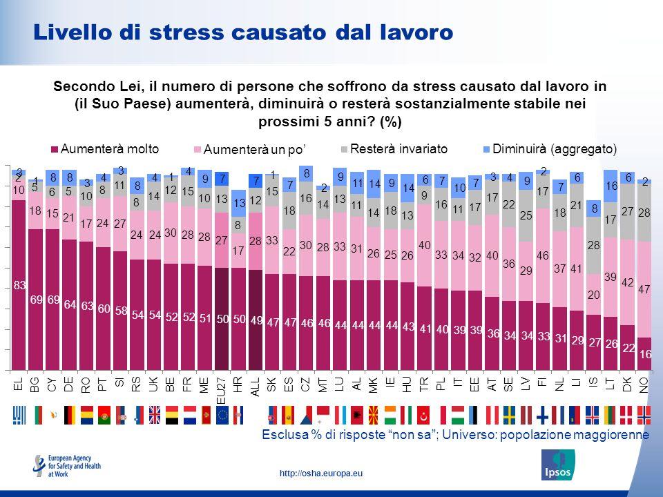 10 http://osha.europa.eu Esclusa % di risposte non sa; Universo: popolazione maggiorenne Livello di stress causato dal lavoro Secondo Lei, il numero di persone che soffrono da stress causato dal lavoro in (il Suo Paese) aumenterà, diminuirà o resterà sostanzialmente stabile nei prossimi 5 anni.