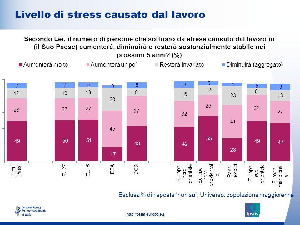 11 http://osha.europa.eu Esclusa % di risposte non sa; Universo: popolazione maggiorenne Livello di stress causato dal lavoro Secondo Lei, il numero di persone che soffrono da stress causato dal lavoro in (il Suo Paese) aumenterà, diminuirà o resterà sostanzialmente stabile nei prossimi 5 anni.