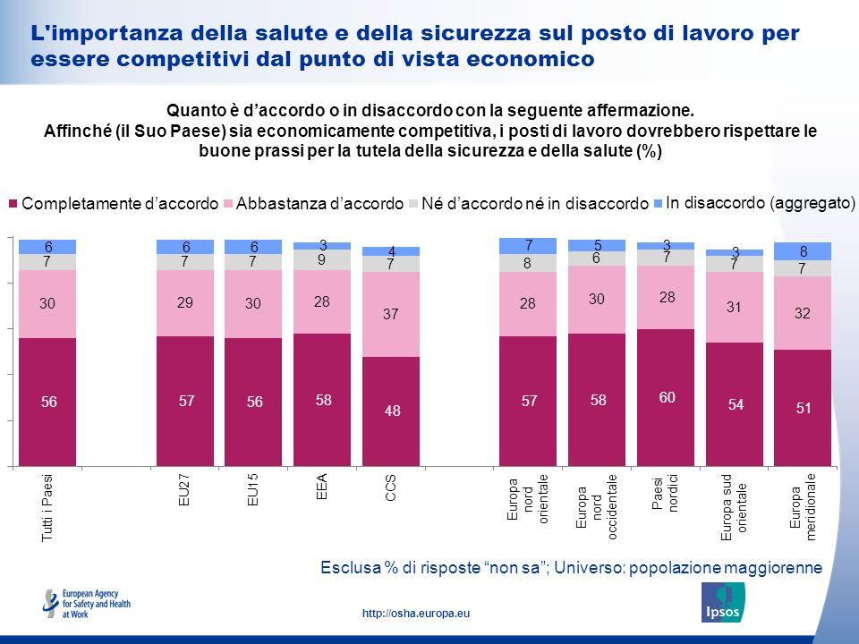 35 http://osha.europa.eu L importanza della salute e della sicurezza sul posto di lavoro per essere competitivi dal punto di vista economico Quanto è daccordo o in disaccordo con la seguente affermazione.