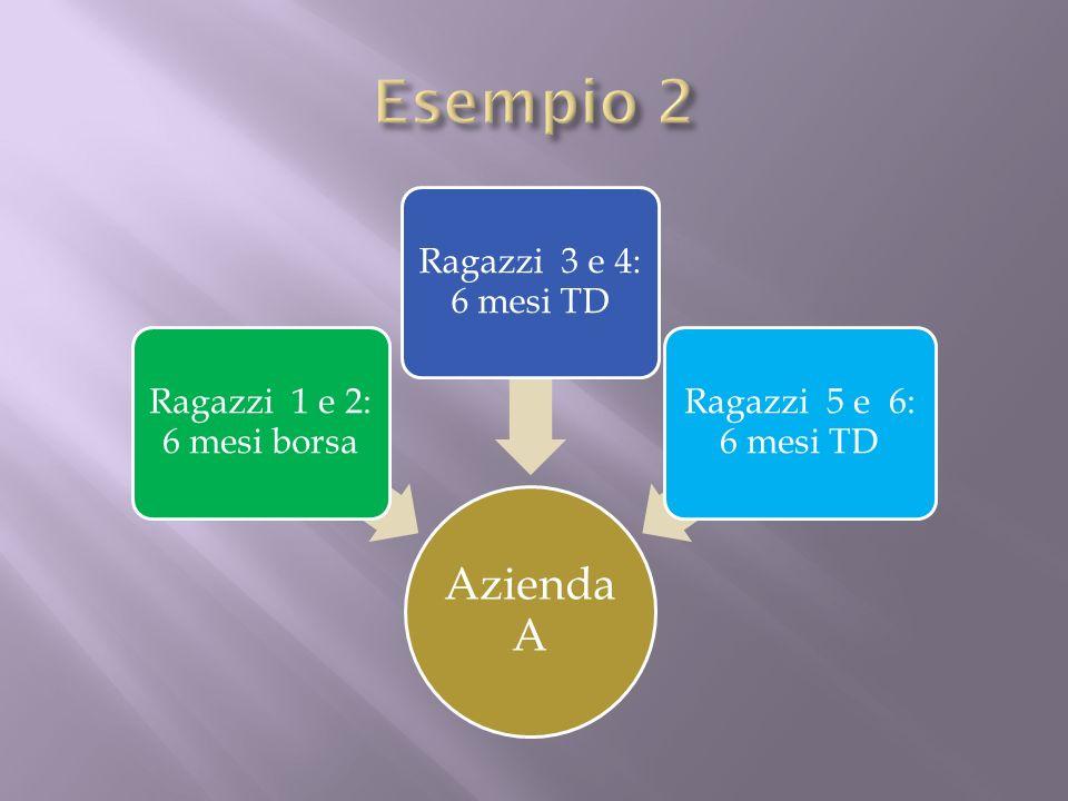 Azienda A Ragazzi 1 e 2: 6 mesi borsa Ragazzi 3 e 4: 6 mesi TD Ragazzi 5 e 6: 6 mesi TD