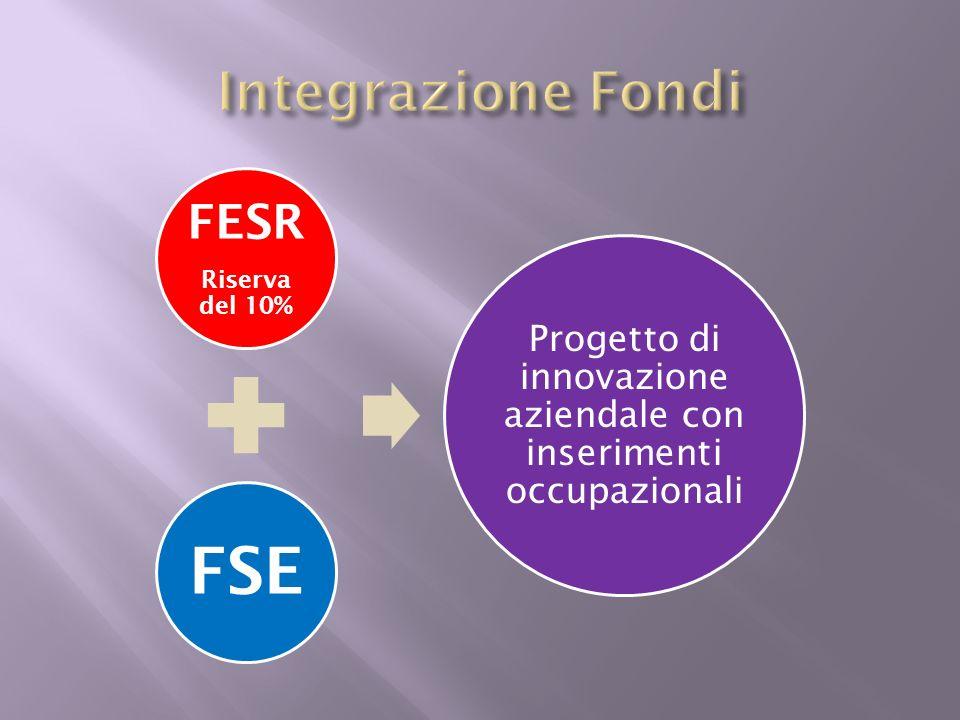 FESR Riserva del 10% FSE Progetto di innovazione aziendale con inserimenti occupazionali