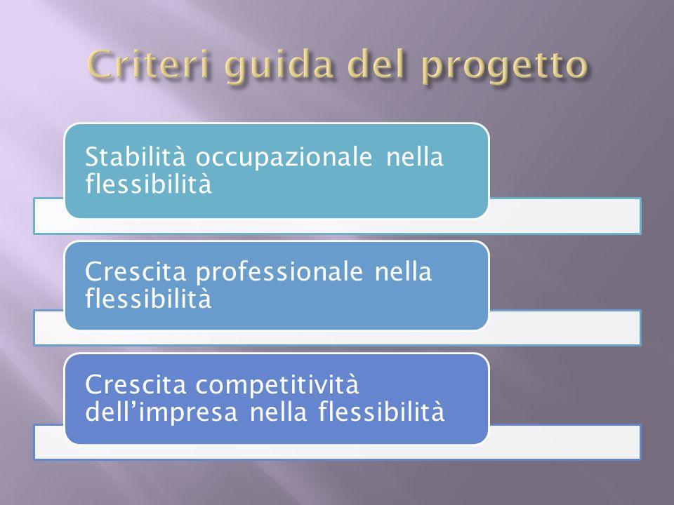 Stabilità occupazionale nella flessibilità Crescita professionale nella flessibilità Crescita competitività dellimpresa nella flessibilità