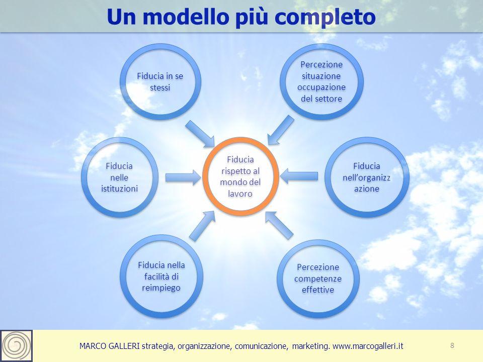 MARCO GALLERI strategia, organizzazione, comunicazione, marketing. www.marcogalleri.it Un modello più completo 8 Fiducia rispetto al mondo del lavoro