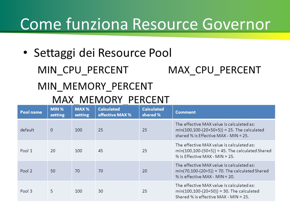 Come funziona Resource Governor Settaggi dei Resource Pool MIN_CPU_PERCENTMAX_CPU_PERCENT MIN_MEMORY_PERCENT MAX_MEMORY_PERCENT 19 Pool name MIN % setting MAX % setting Calculated effective MAX % Calculated shared % Comment default010025 The effective MAX value is calculated as: min(100,100-(20+50+5)) = 25.