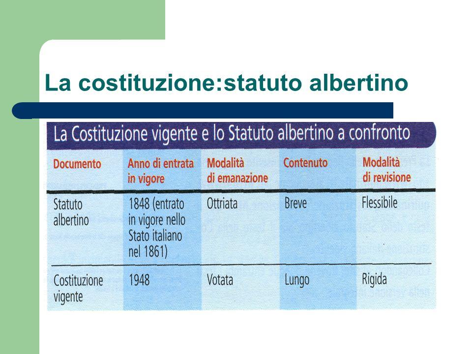 La costituzione:statuto albertino