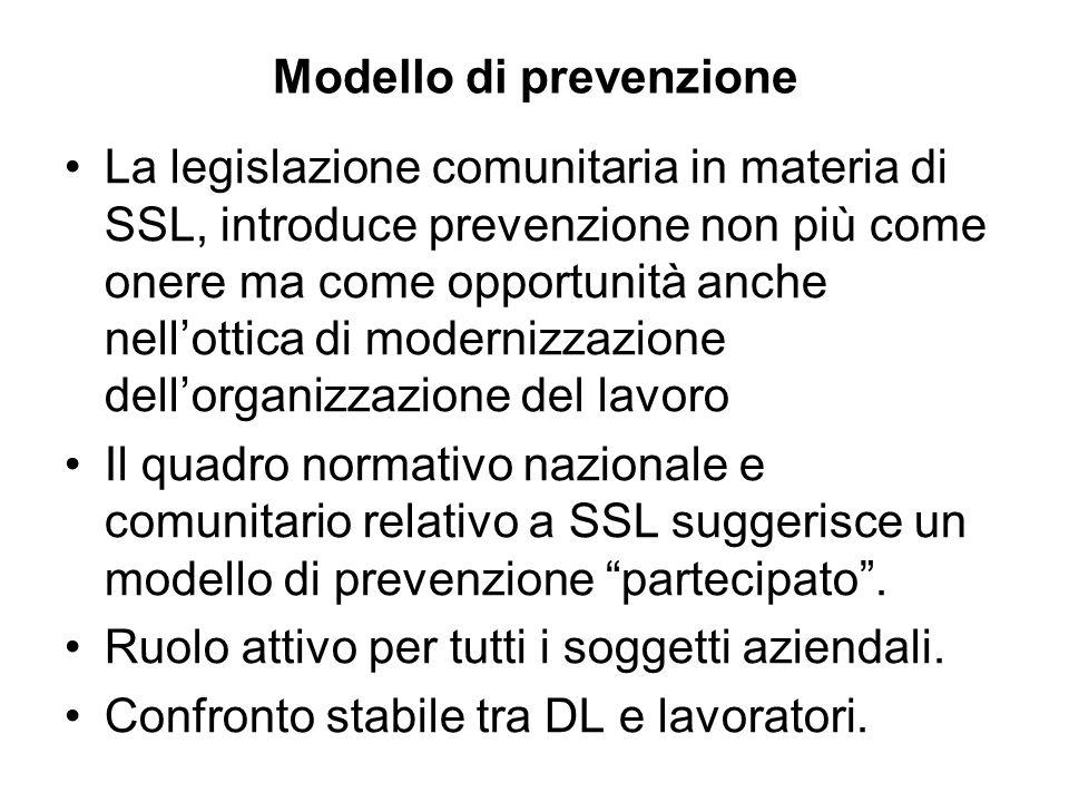 Modello di prevenzione La legislazione comunitaria in materia di SSL, introduce prevenzione non più come onere ma come opportunità anche nellottica di modernizzazione dellorganizzazione del lavoro Il quadro normativo nazionale e comunitario relativo a SSL suggerisce un modello di prevenzione partecipato.
