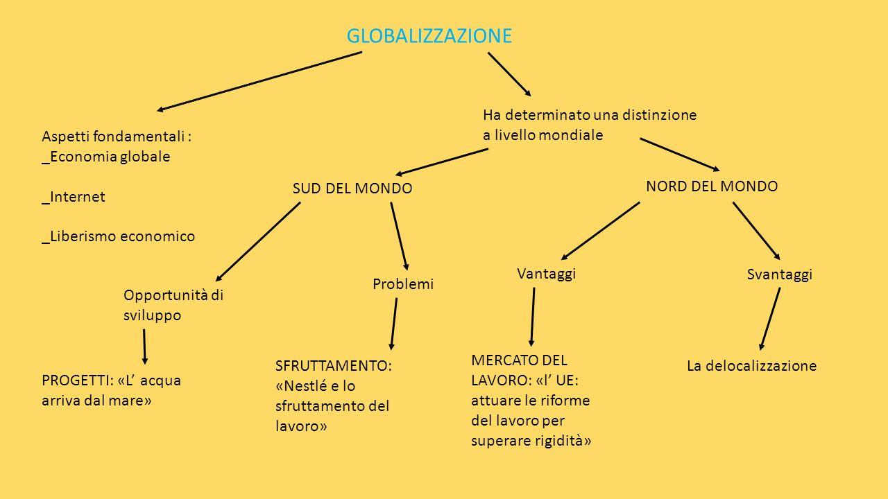 GLOBALIZZAZIONE Aspetti fondamentali : _Economia globale _Internet _Liberismo economico Ha determinato una distinzione a livello mondiale SUD DEL MOND