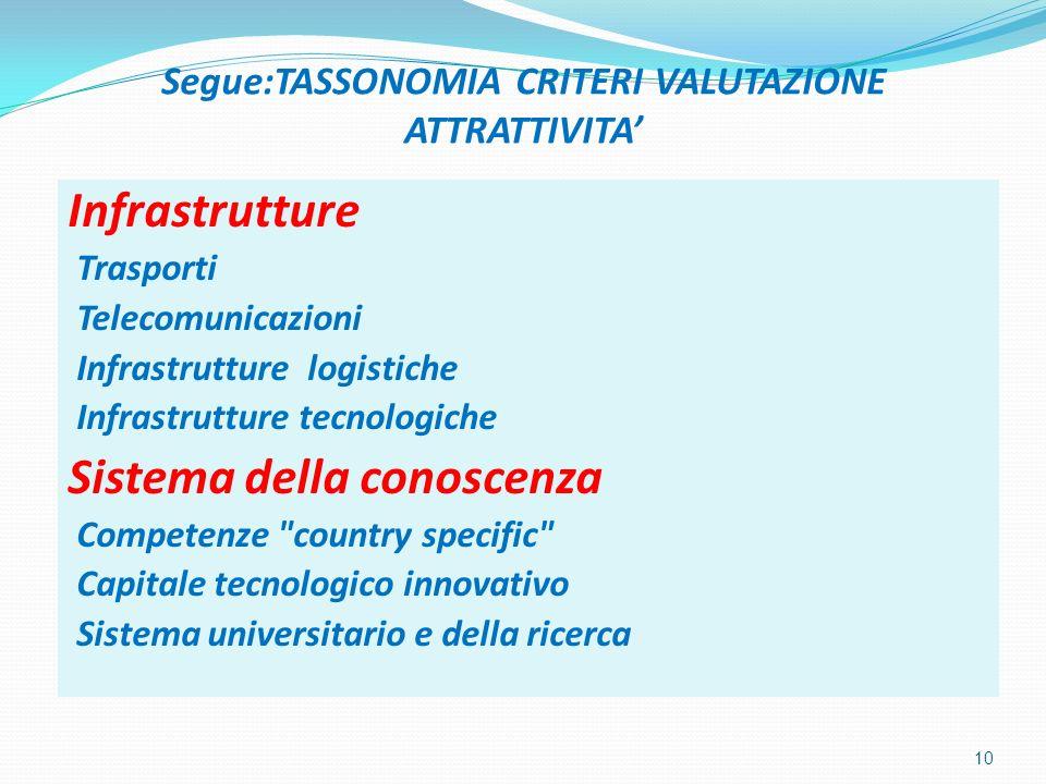 Segue:TASSONOMIA CRITERI VALUTAZIONE ATTRATTIVITA Infrastrutture Trasporti Telecomunicazioni Infrastrutture logistiche Infrastrutture tecnologiche Sistema della conoscenza Competenze country specific Capitale tecnologico innovativo Sistema universitario e della ricerca 10