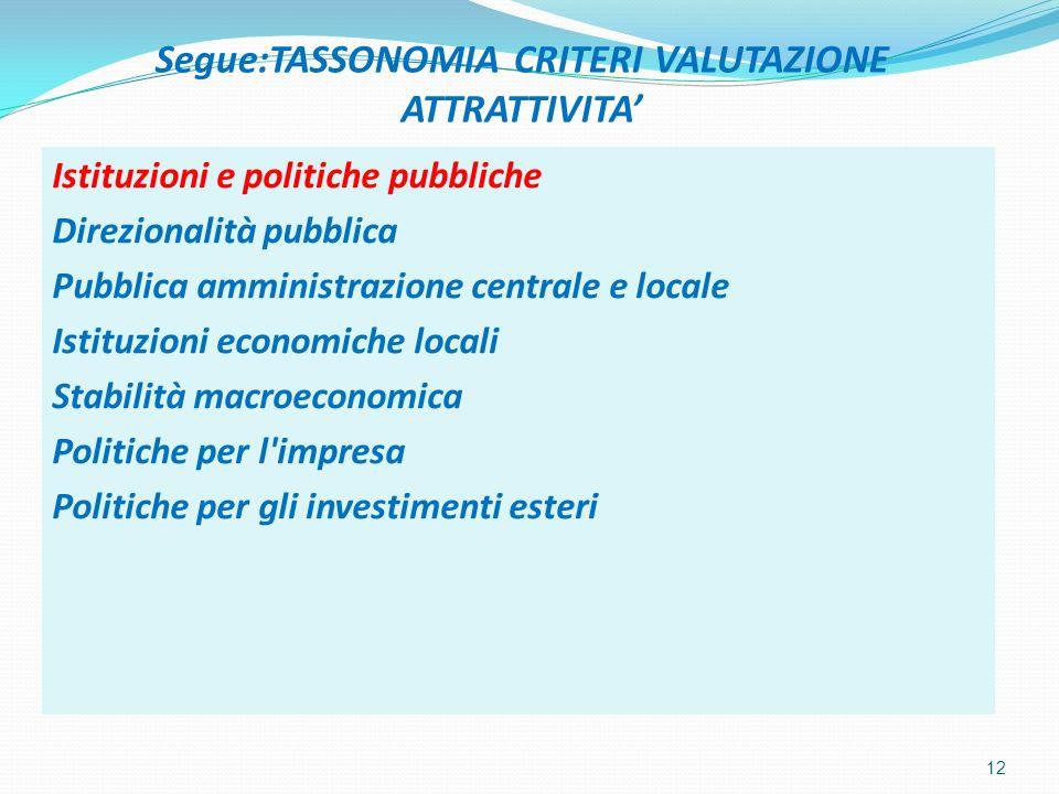 Segue:TASSONOMIA CRITERI VALUTAZIONE ATTRATTIVITA Istituzioni e politiche pubbliche Direzionalità pubblica Pubblica amministrazione centrale e locale Istituzioni economiche locali Stabilità macroeconomica Politiche per l impresa Politiche per gli investimenti esteri 12