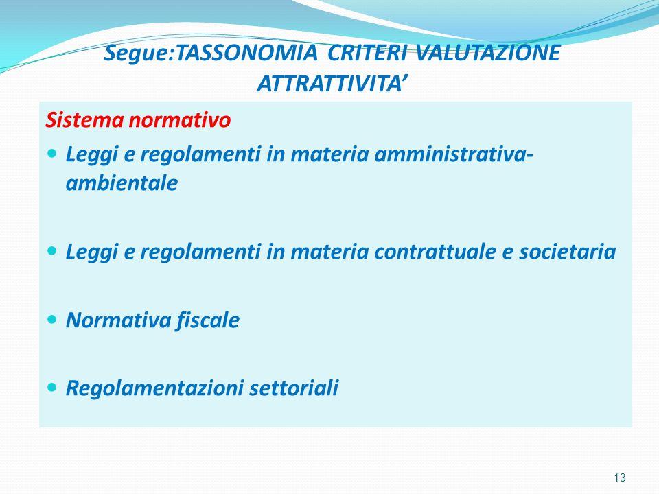 Segue:TASSONOMIA CRITERI VALUTAZIONE ATTRATTIVITA Sistema normativo Leggi e regolamenti in materia amministrativa- ambientale Leggi e regolamenti in materia contrattuale e societaria Normativa fiscale Regolamentazioni settoriali 13