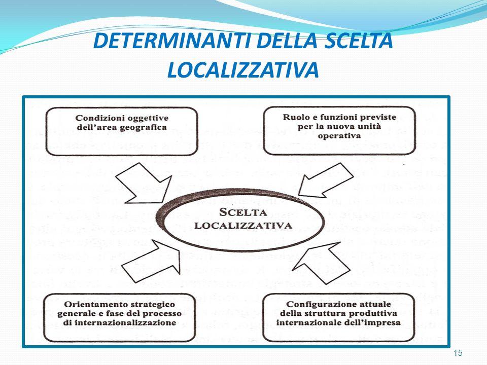 DETERMINANTI DELLA SCELTA LOCALIZZATIVA 15