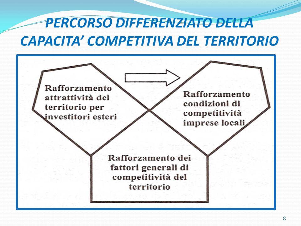 PERCORSO DIFFERENZIATO DELLA CAPACITA COMPETITIVA DEL TERRITORIO 8