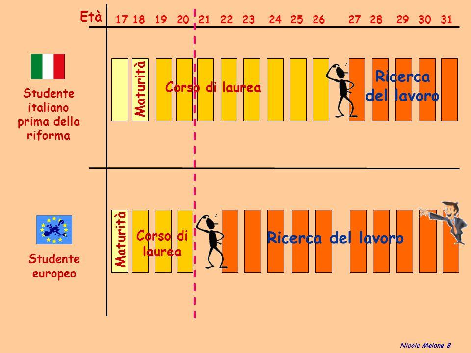 Studente italiano prima della riforma Studente europeo 17 18 19 20 21 22 23 24 25 26 27 28 29 30 31 Età Corso di laurea Maturità Ricerca del lavoro Corso di laurea Maturità Ricerca del lavoro Nicola Melone 8