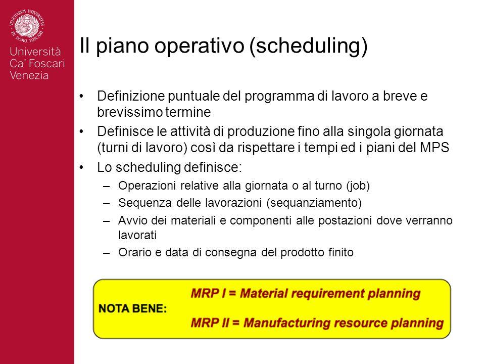 Il piano operativo (scheduling) Definizione puntuale del programma di lavoro a breve e brevissimo termine Definisce le attività di produzione fino all