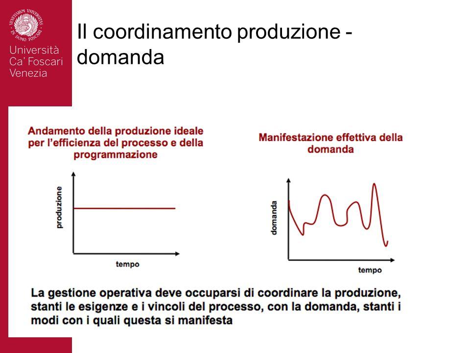 Il coordinamento produzione - domanda