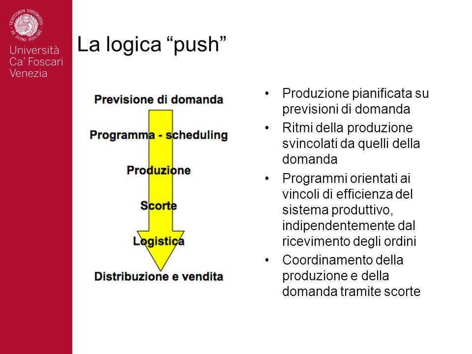 La logica push Produzione pianificata su previsioni di domanda Ritmi della produzione svincolati da quelli della domanda Programmi orientati ai vincol