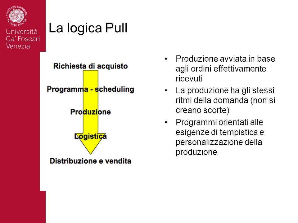 La logica Pull Produzione avviata in base agli ordini effettivamente ricevuti La produzione ha gli stessi ritmi della domanda (non si creano scorte) P