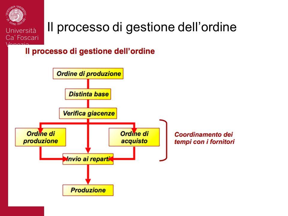 Il processo di gestione dellordine
