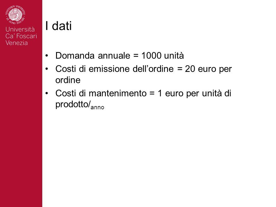 I dati Domanda annuale = 1000 unità Costi di emissione dellordine = 20 euro per ordine Costi di mantenimento = 1 euro per unità di prodotto/ anno