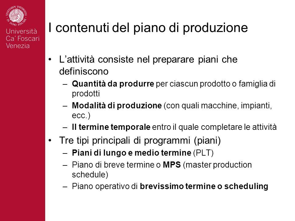 I contenuti del piano di produzione Lattività consiste nel preparare piani che definiscono –Quantità da produrre per ciascun prodotto o famiglia di pr